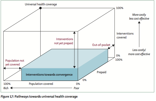 Pathways to universal coverage