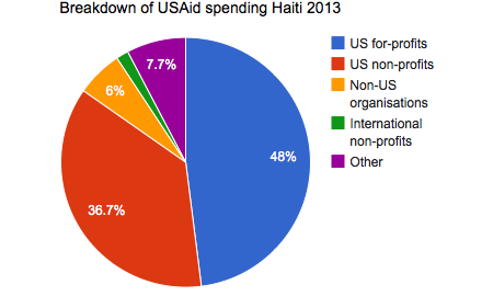 USAID spending in Haiti