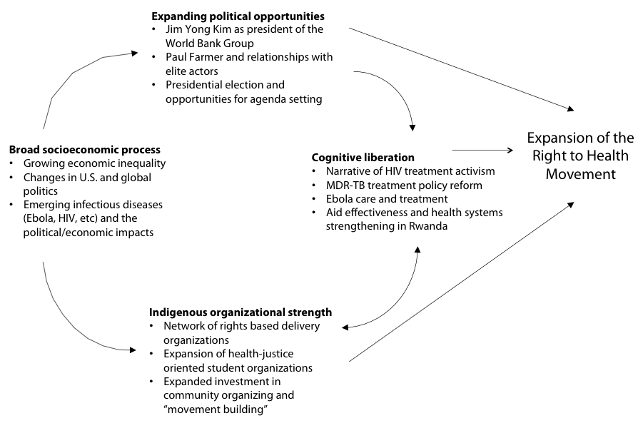 Figure 3: Political process model adapted to model the current moment in the right to health movement