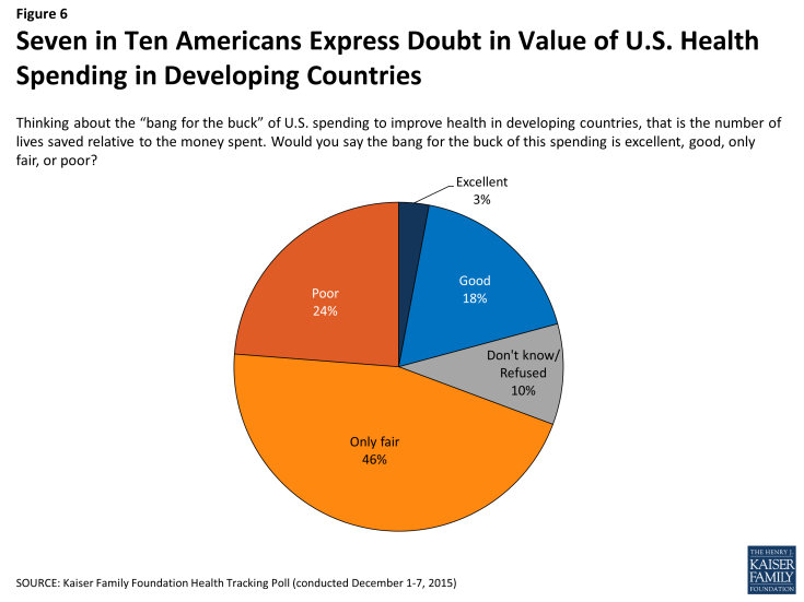 doubt in value of global health investments