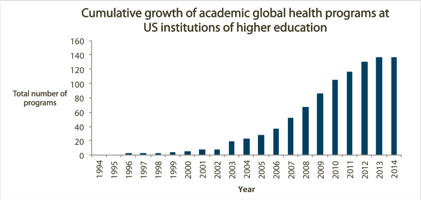 Figure 2: Growth of academic global health programs in the U.S. (majors, minors, study abroad programs, centers, and other formal programs dedicated to global health studies)