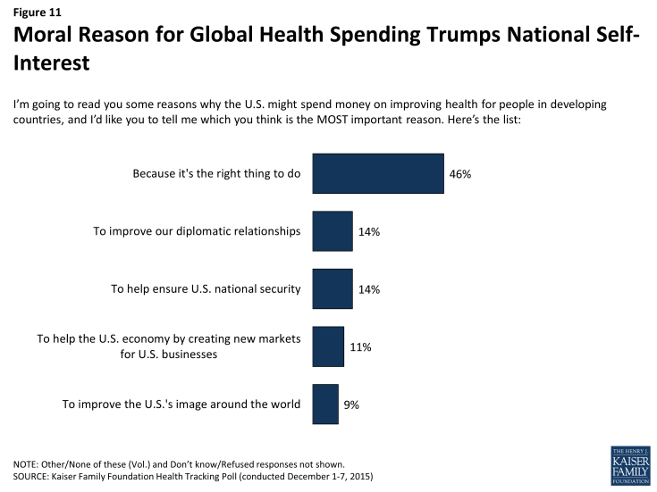 moral reason for global health spending