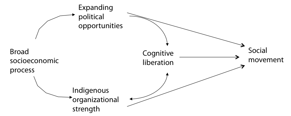 Figure 1: Political process model for social movement emergence (McAdam, 1982)
