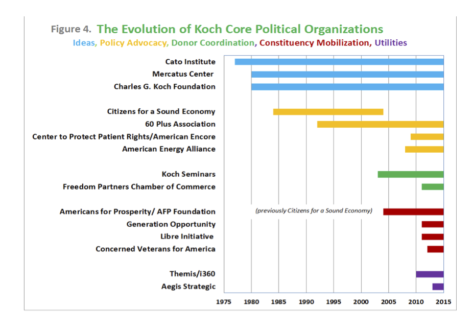 The Koch's creation of political organizations spanning idea creators, policy advocacy, donor coordination, constituency mobilization, utilities.
