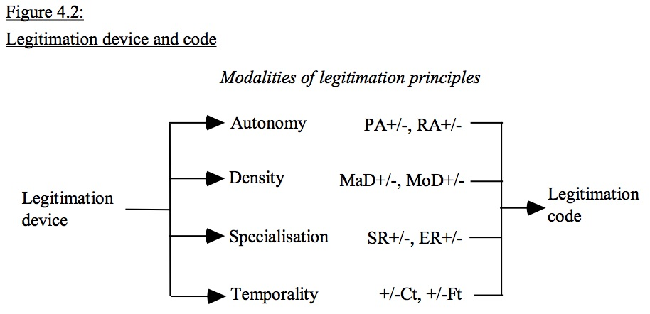 legitimation device and code