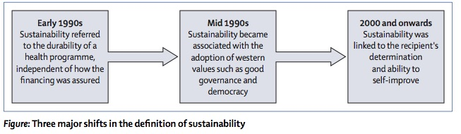 changes in sustainability